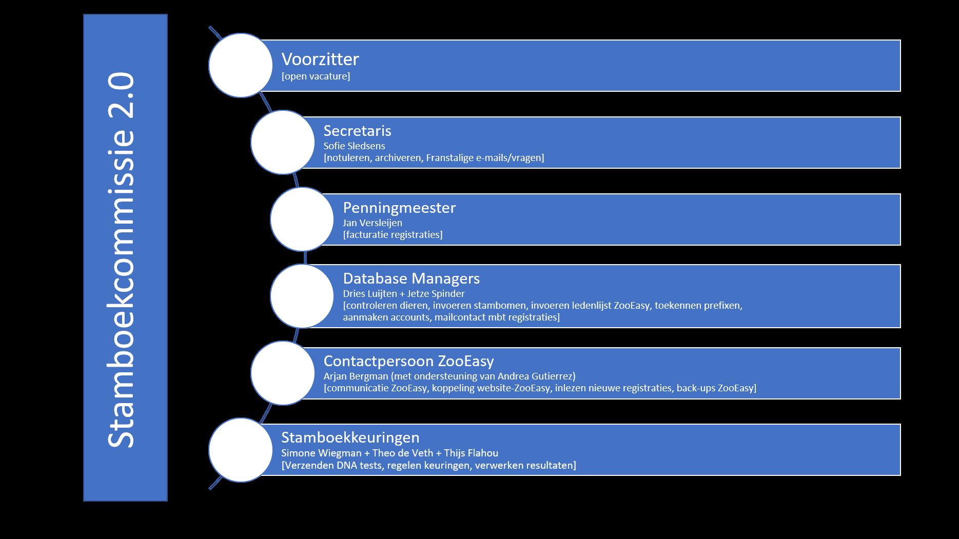 Organogram Stamboekcommissie 2020